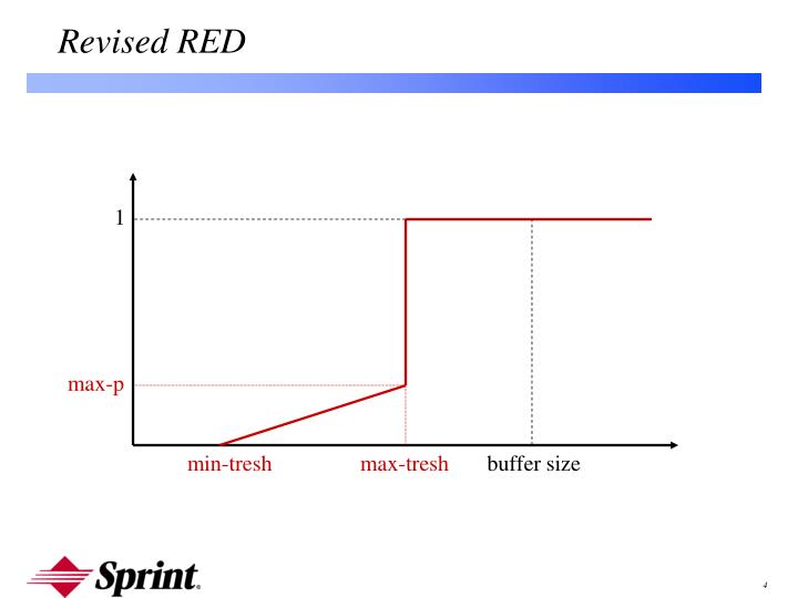 Revised RED