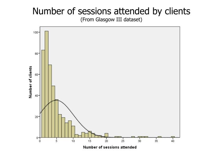 Number of sessions attended by clients
