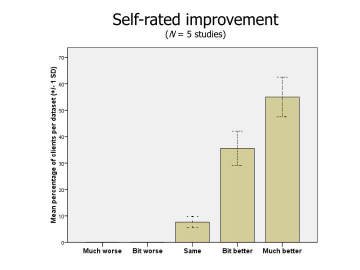 Self-rated improvement