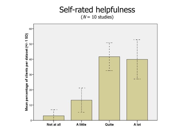 Self-rated helpfulness