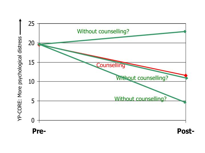 Without counselling?