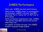 shred performance