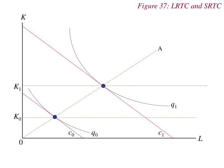 Figure 37: LRTC and SRTC