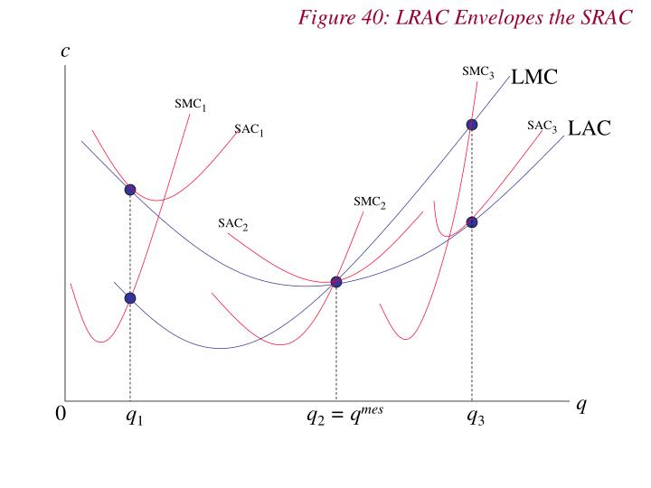 Figure 40: LRAC Envelopes the SRAC