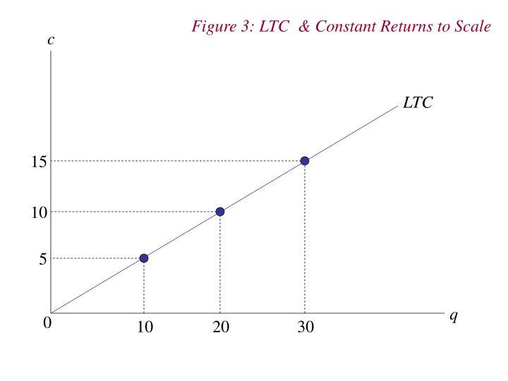 Figure 3: LTC  & Constant Returns to Scale