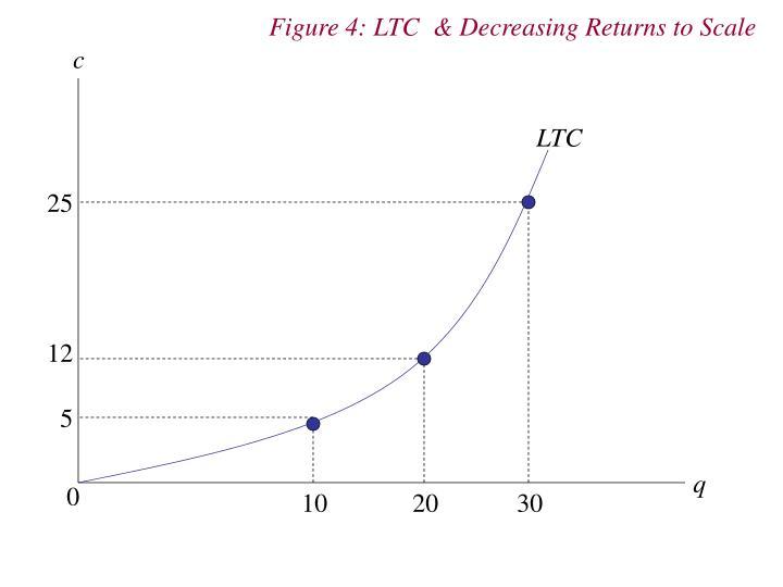 Figure 4: LTC  & Decreasing Returns to Scale
