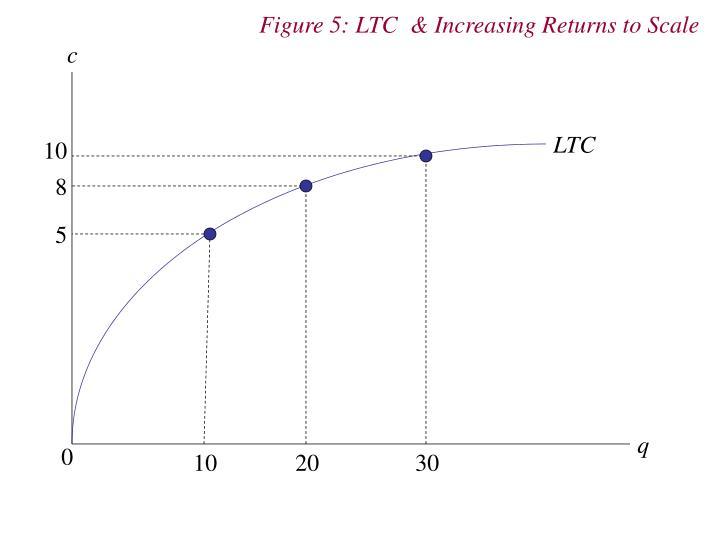 Figure 5: LTC  & Increasing Returns to Scale