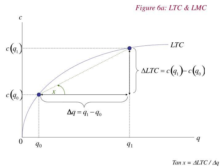 Figure 6a: LTC & LMC