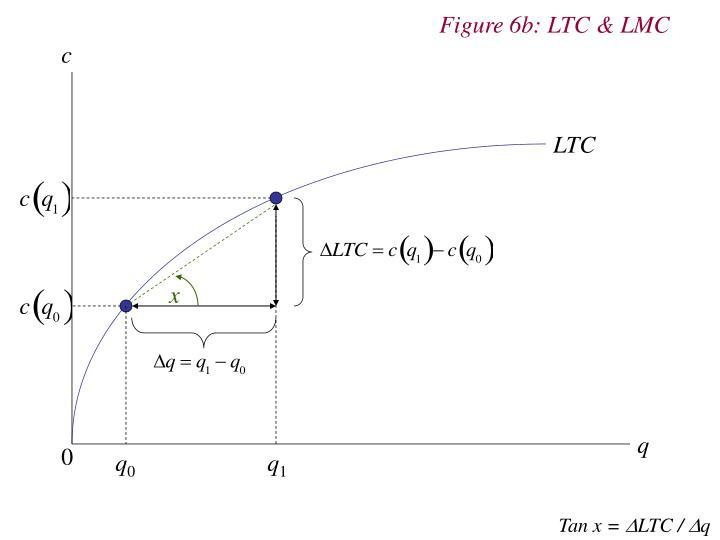 Figure 6b: LTC & LMC