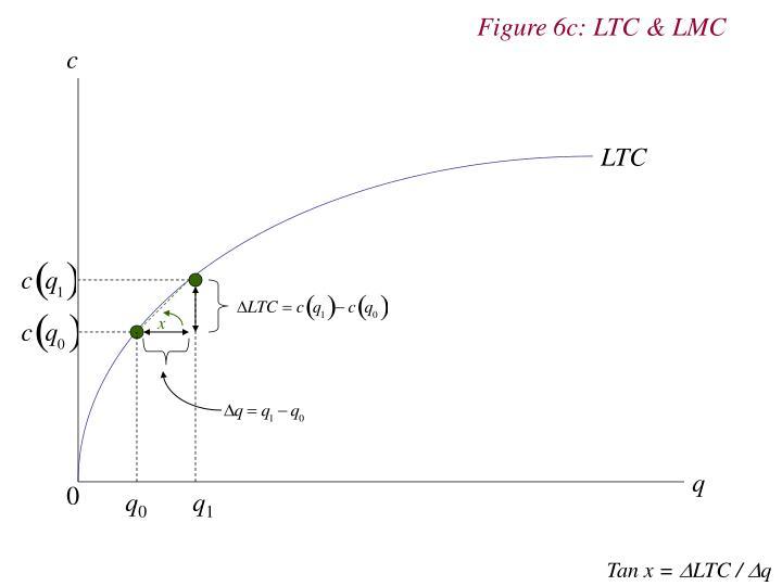 Figure 6c: LTC & LMC