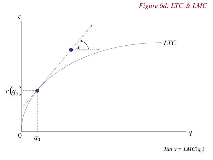Figure 6d: LTC & LMC