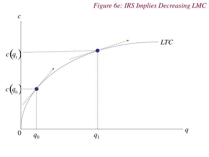 Figure 6e: IRS Implies Decreasing LMC