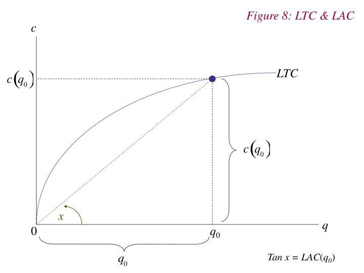 Figure 8: LTC & LAC