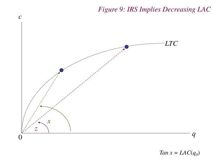 Figure 9: IRS Implies Decreasing LAC