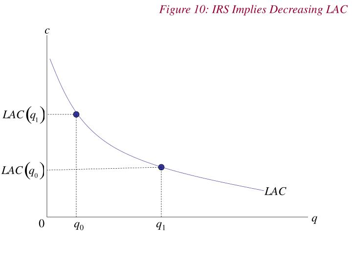 Figure 10: IRS Implies Decreasing LAC