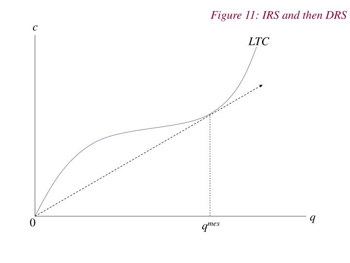 Figure 11: IRS and then DRS