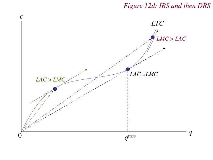 Figure 12d: IRS and then DRS