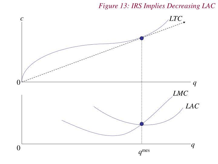 Figure 13: IRS Implies Decreasing LAC