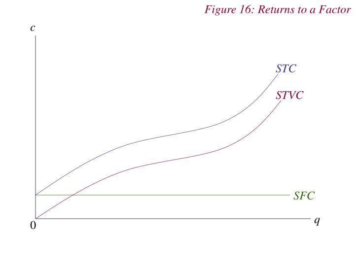 Figure 16: Returns to a Factor