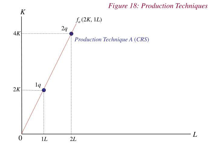 Figure 18: Production Techniques