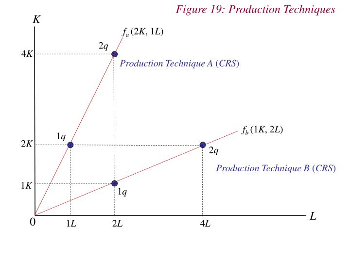 Figure 19: Production Techniques