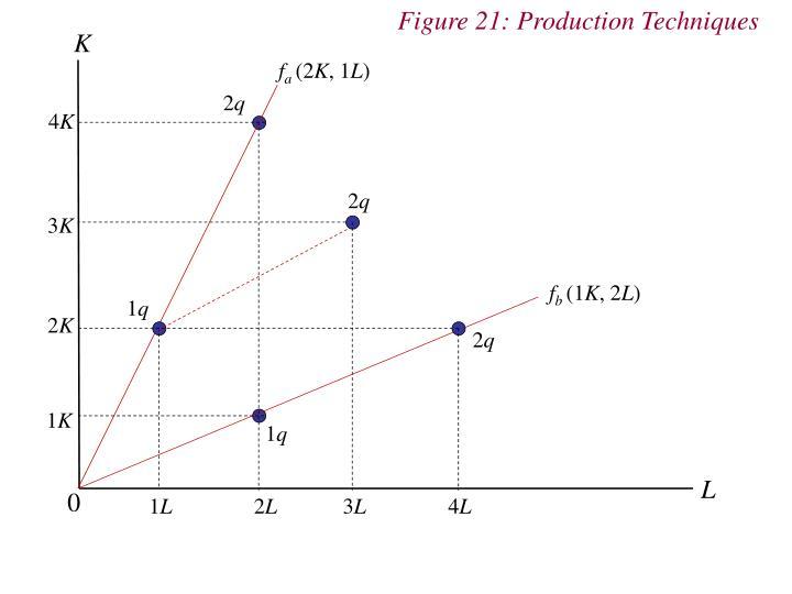 Figure 21: Production Techniques