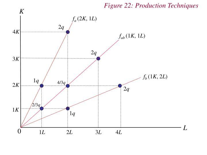 Figure 22: Production Techniques