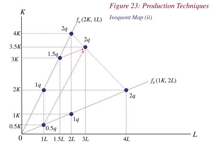 Figure 23: Production Techniques