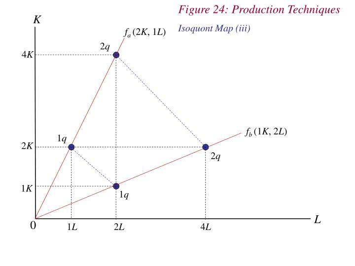 Figure 24: Production Techniques