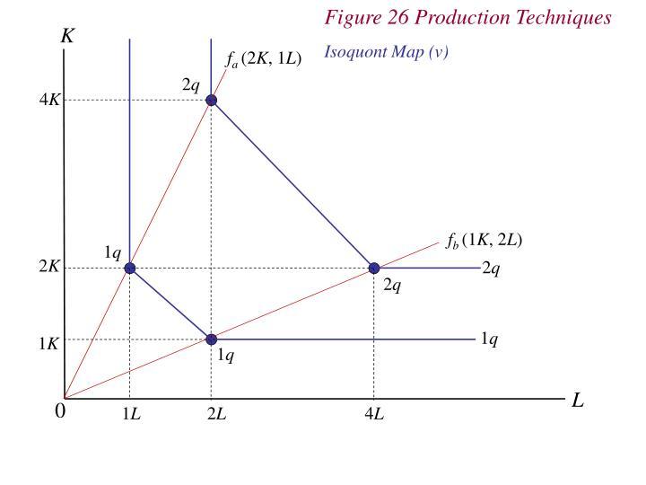 Figure 26 Production Techniques