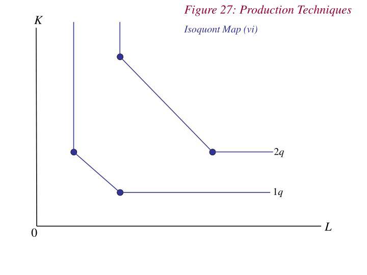 Figure 27: Production Techniques