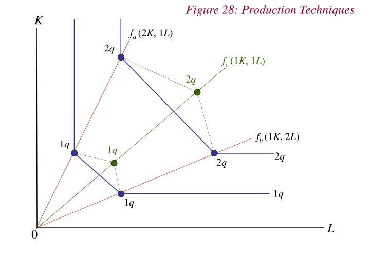Figure 28: Production Techniques