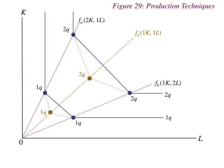Figure 29: Production Techniques