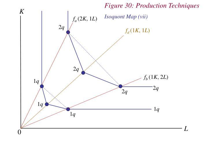 Figure 30: Production Techniques