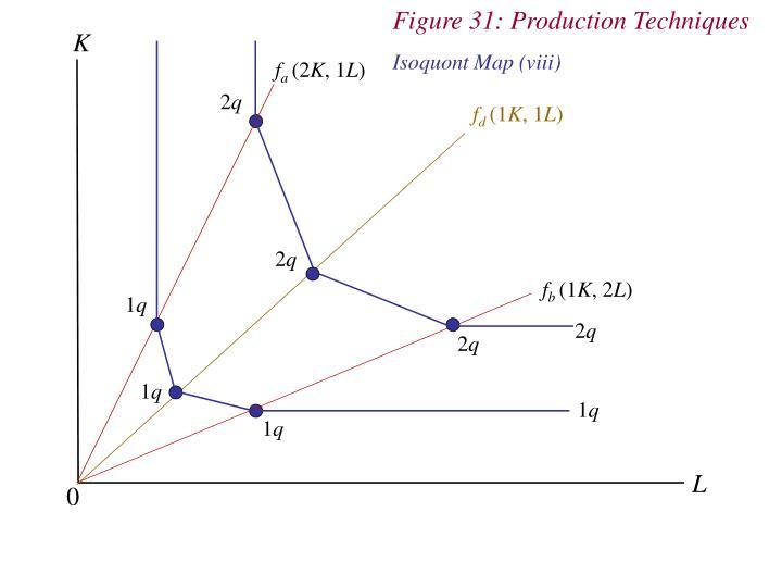 Figure 31: Production Techniques