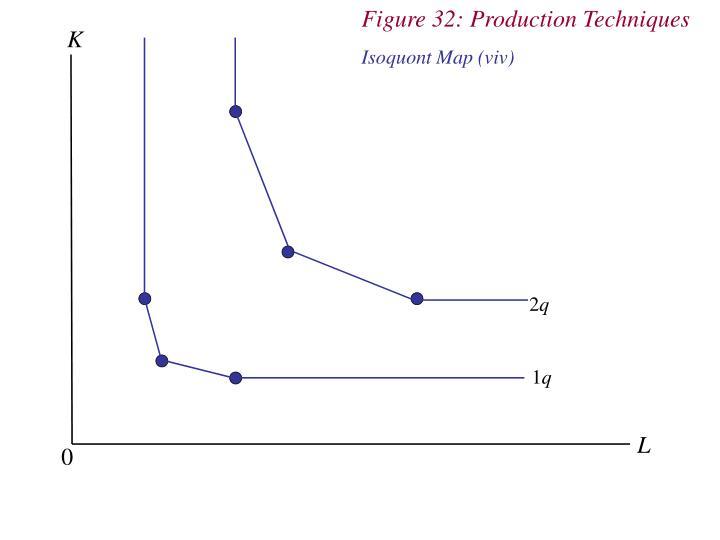 Figure 32: Production Techniques