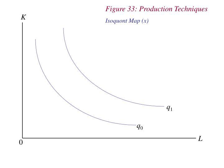 Figure 33: Production Techniques