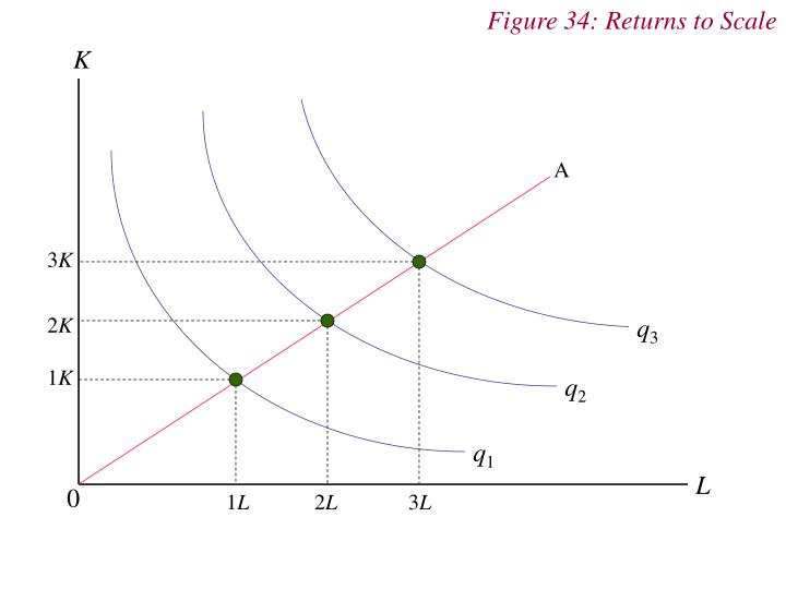Figure 34: Returns to Scale