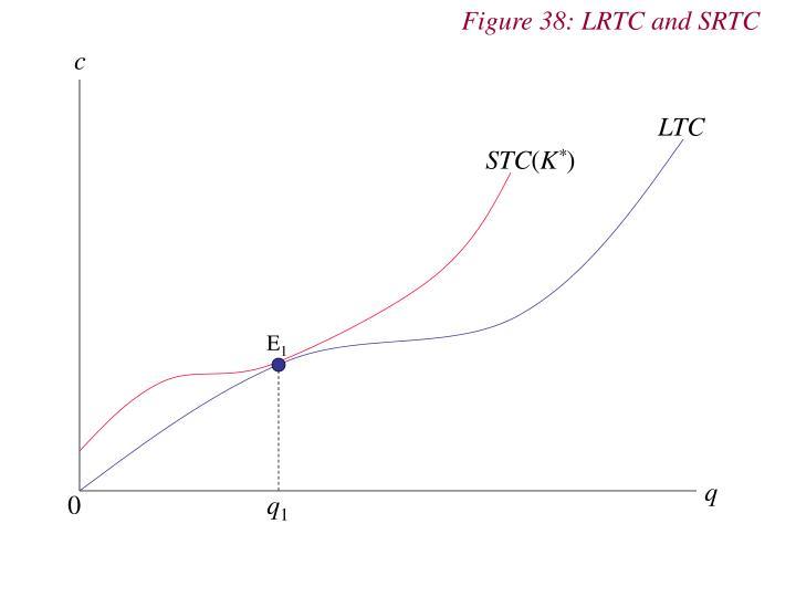 Figure 38: LRTC and SRTC