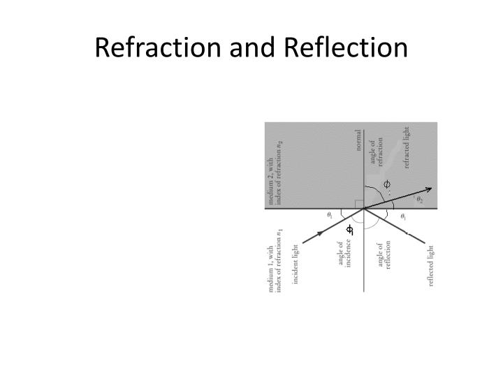 Refraction and Reflection
