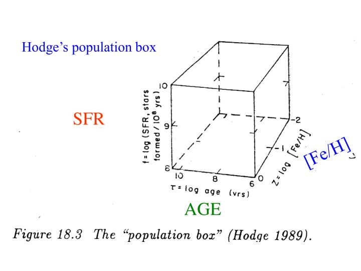 Hodge's population box