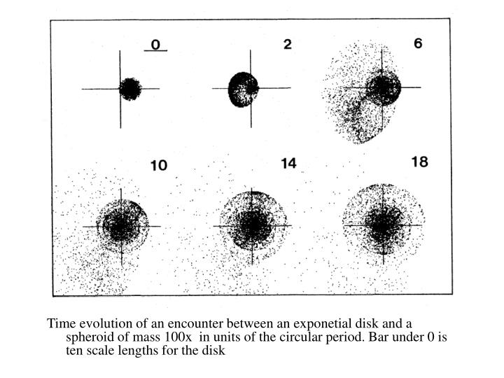 Time evolution of an encounter between an exponetial disk and a spheroid of mass 100x  in units of the circular period. Bar under 0 is ten scale lengths for the disk