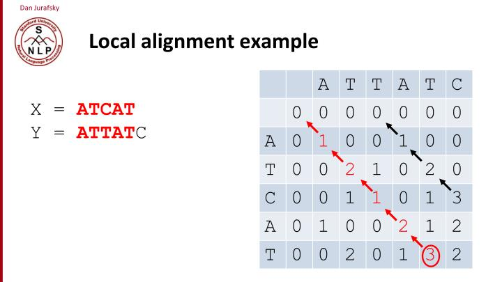 Local alignment example