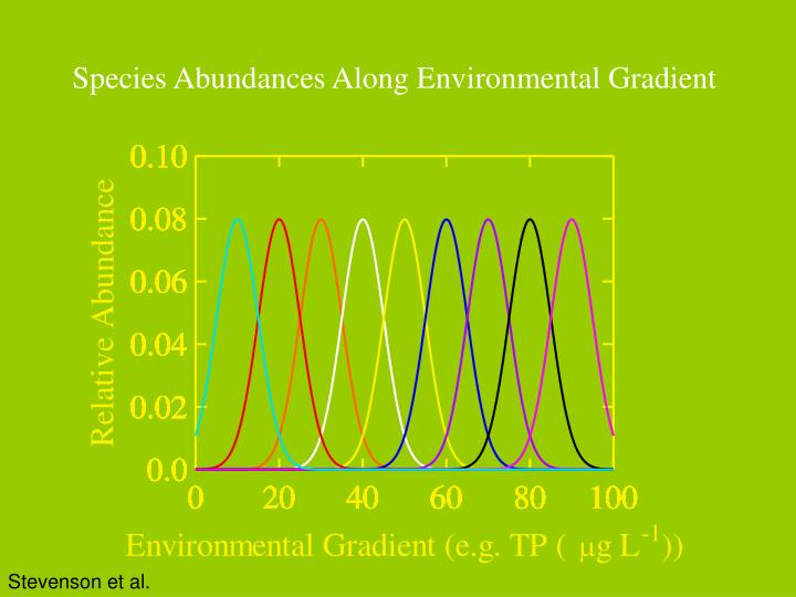 Species Abundances Along Environmental Gradient