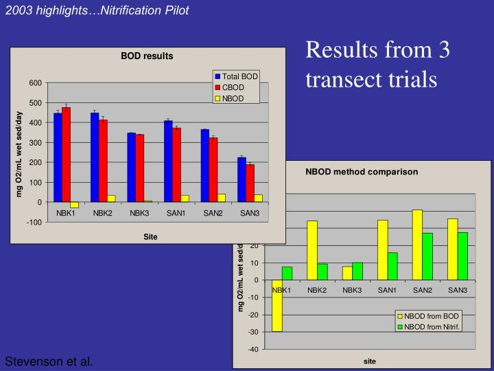 2003 highlights…Nitrification Pilot