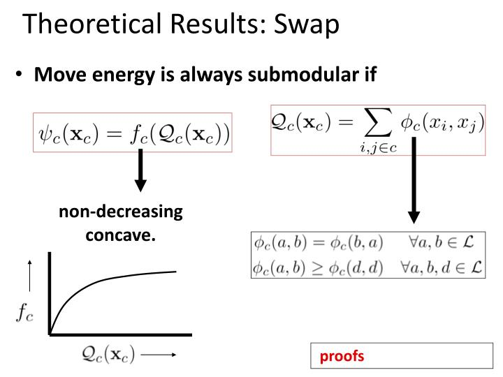 Theoretical Results: Swap