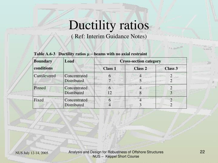 Ductility ratios