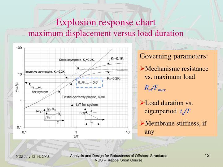 Explosion response chart