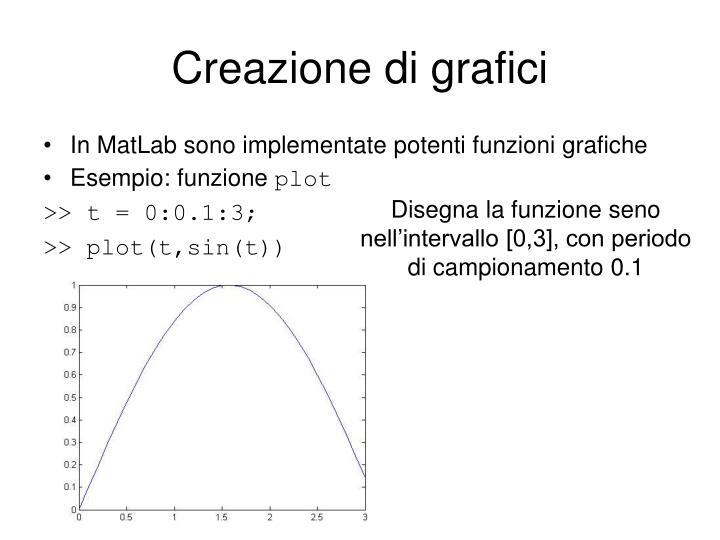 Creazione di grafici