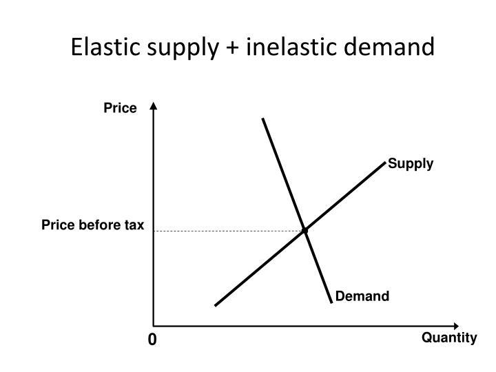 Elastic supply + inelastic demand